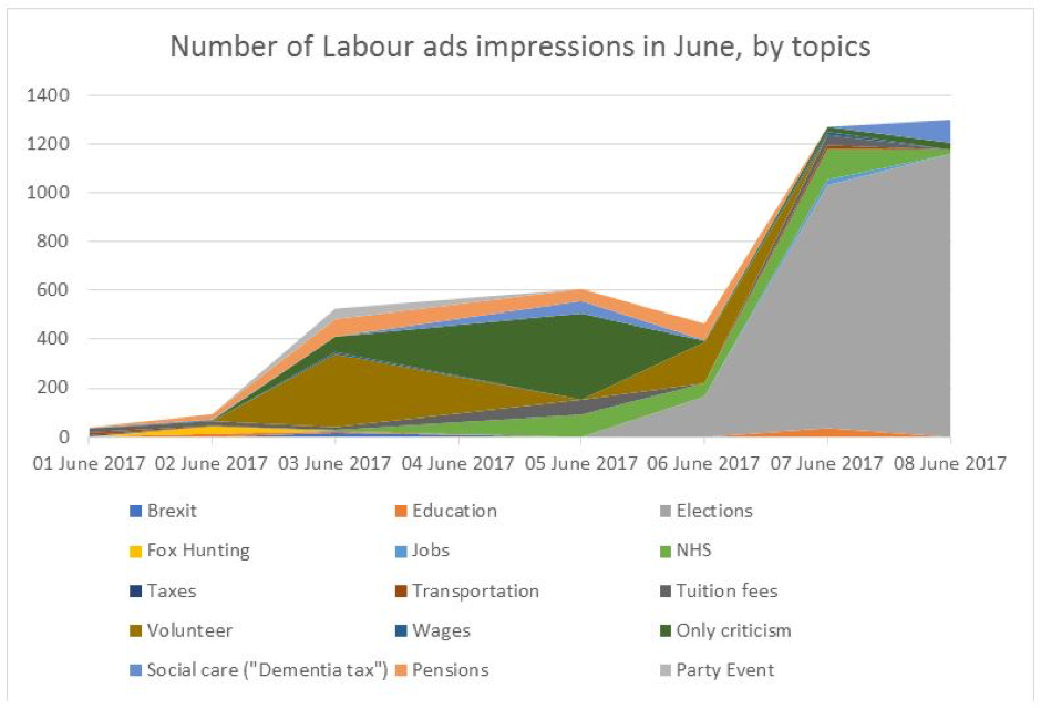 Number of Labour ads impressions in June, by topics