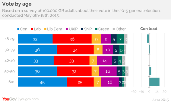 YouGov chart on vote by age - 2015
