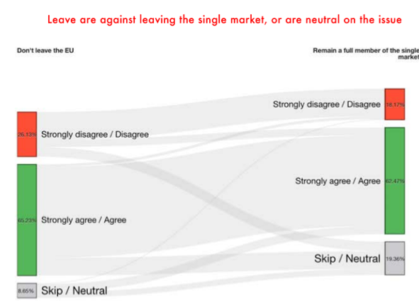 Leave are against leaving the single market, or are neutral on the issue. Graph