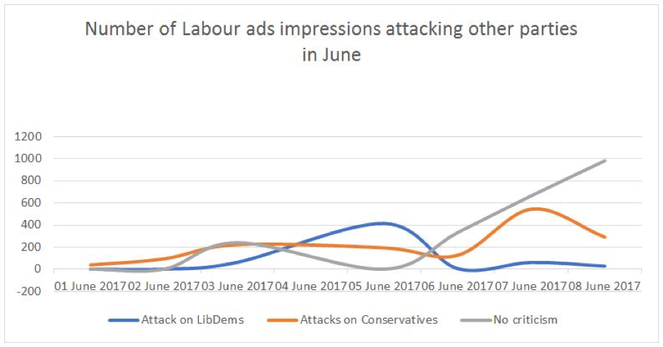 Number of Labour ads impressions attacking other parties in June