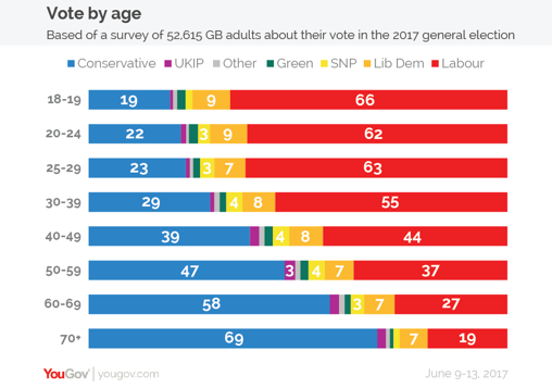 YouGov chart on vote by age - 2017