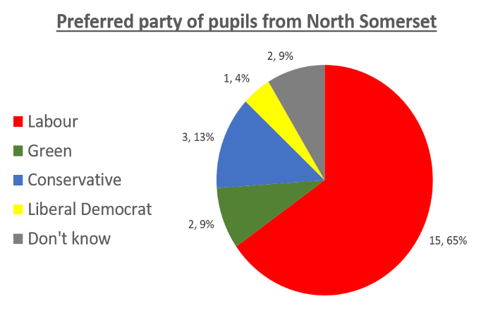 Preferred party of pupils from North Somerset