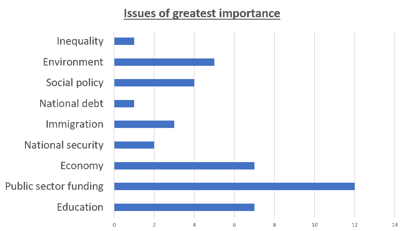Issues of greatest importance